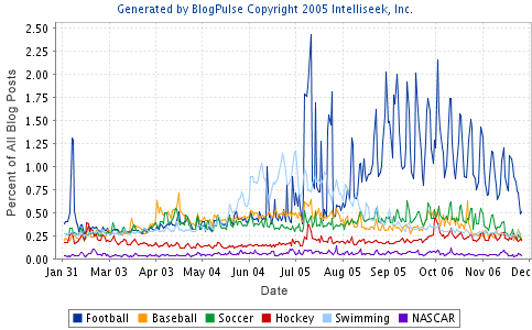 trend_2005sports.png