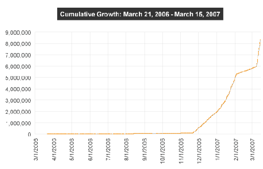 TwitterGrowth