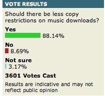 DRM Poll