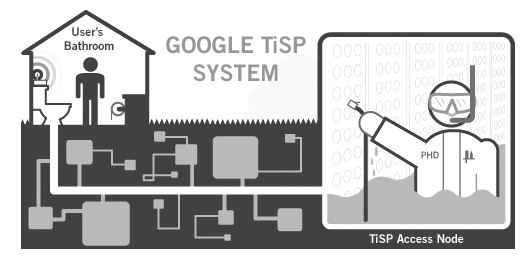 Google TiSP system